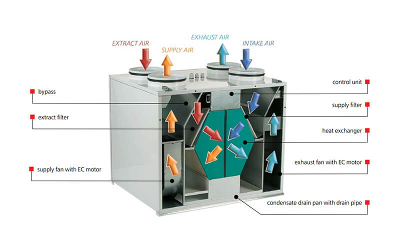 How It Works: Heat Recovery Ventilator